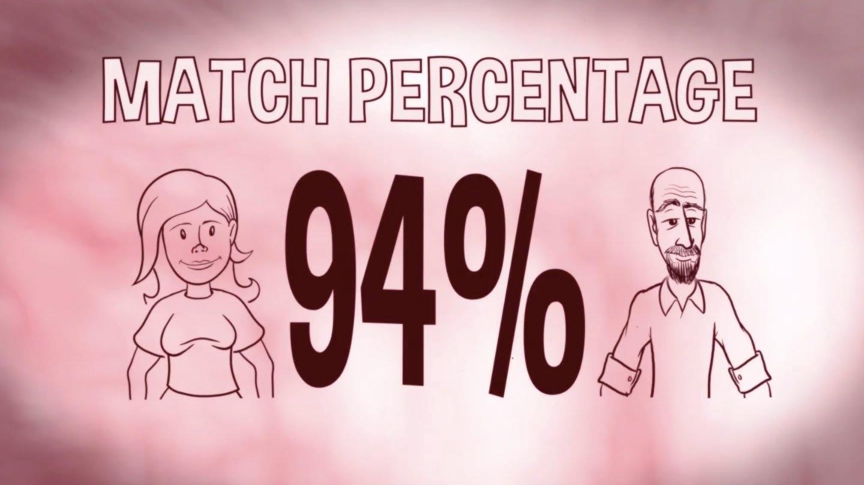 OKCupid dating algorithm