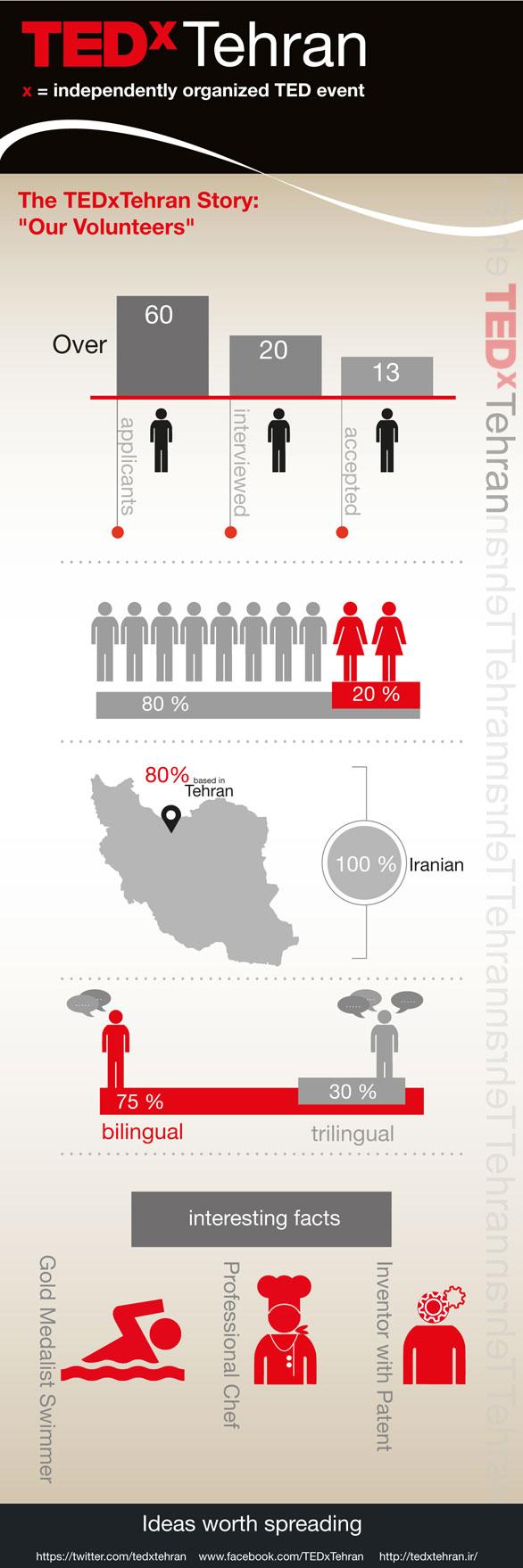 TEDxTehran-poster