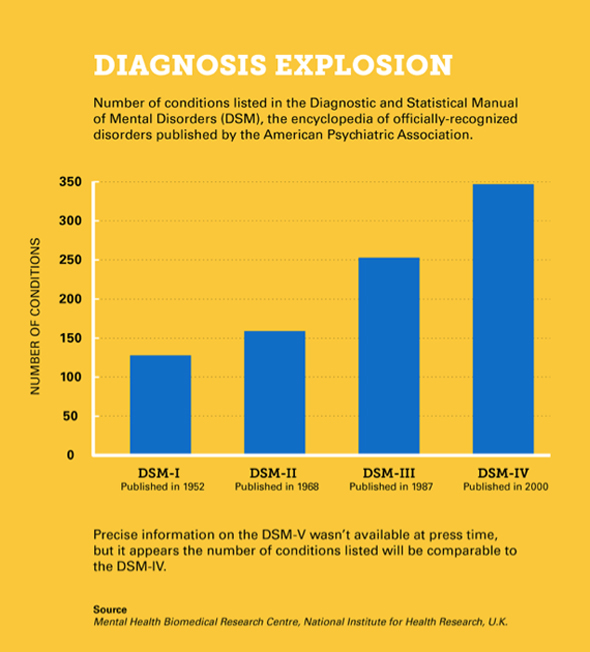 Diagnosis-Explosion