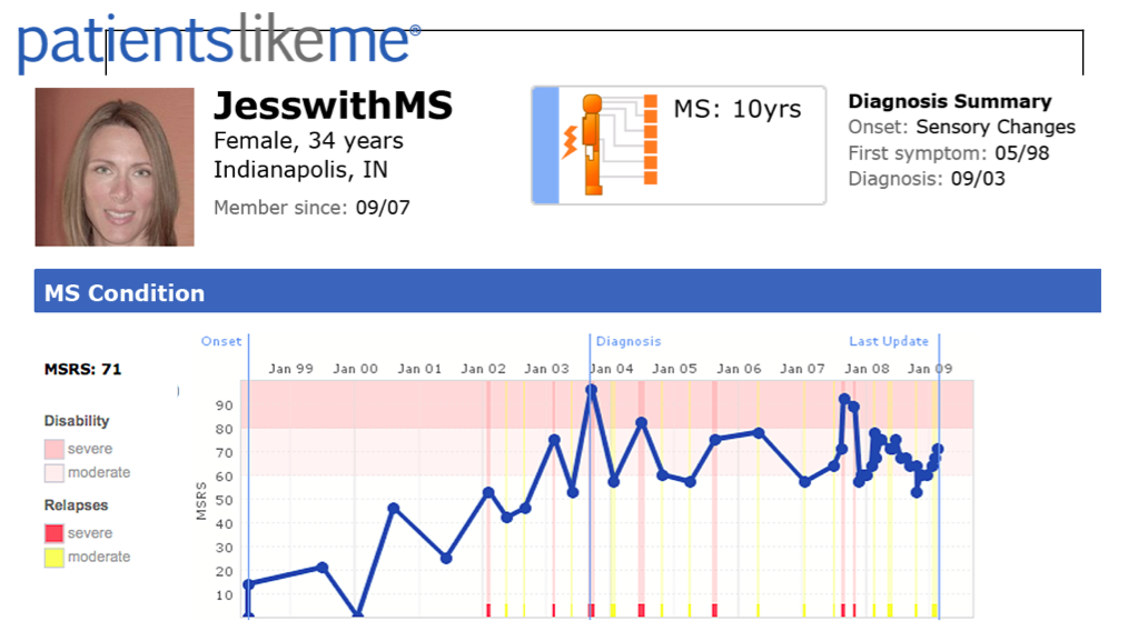 MS diagnosis summary on PatientsLikeMe.
