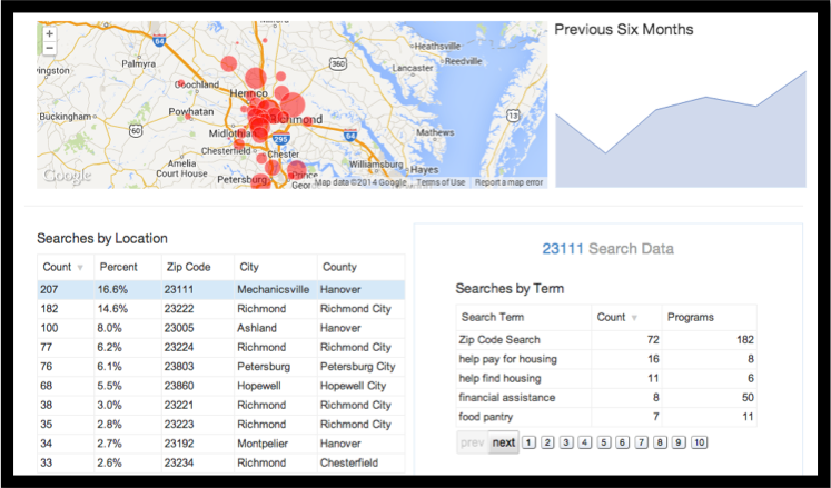 The Search Reporting Dashboard, which shows community leaders local search information in real time. Image: Aunt Bertha