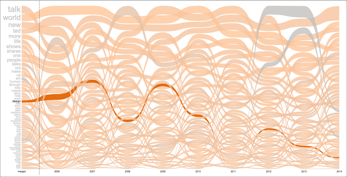 This is what happens when you mouse over a word in this data experience. Created by: Santiago Ortiz