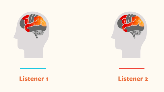 fMRI shows similar brain activity in two people listening to the same real-life story.