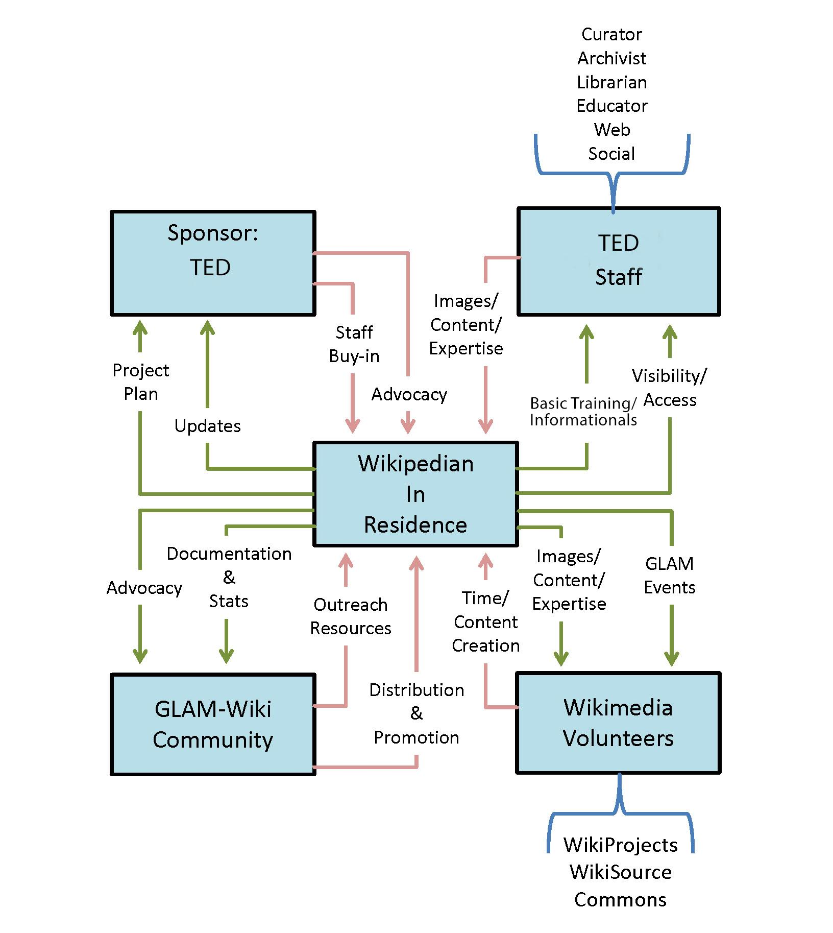 A diagram of the TED's GLAM-Wikimedia partnership.