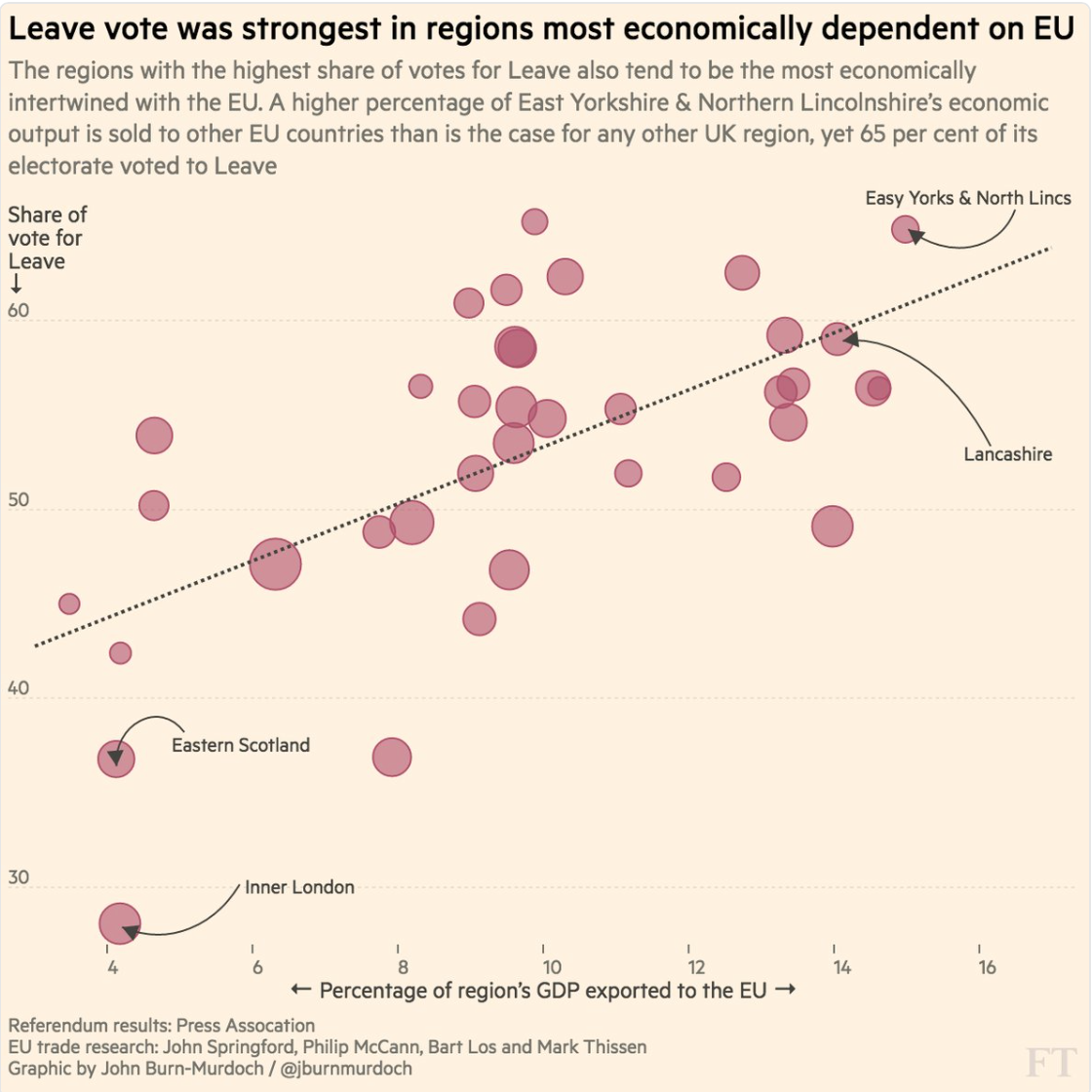 Chart by John Burn-Murdoch.