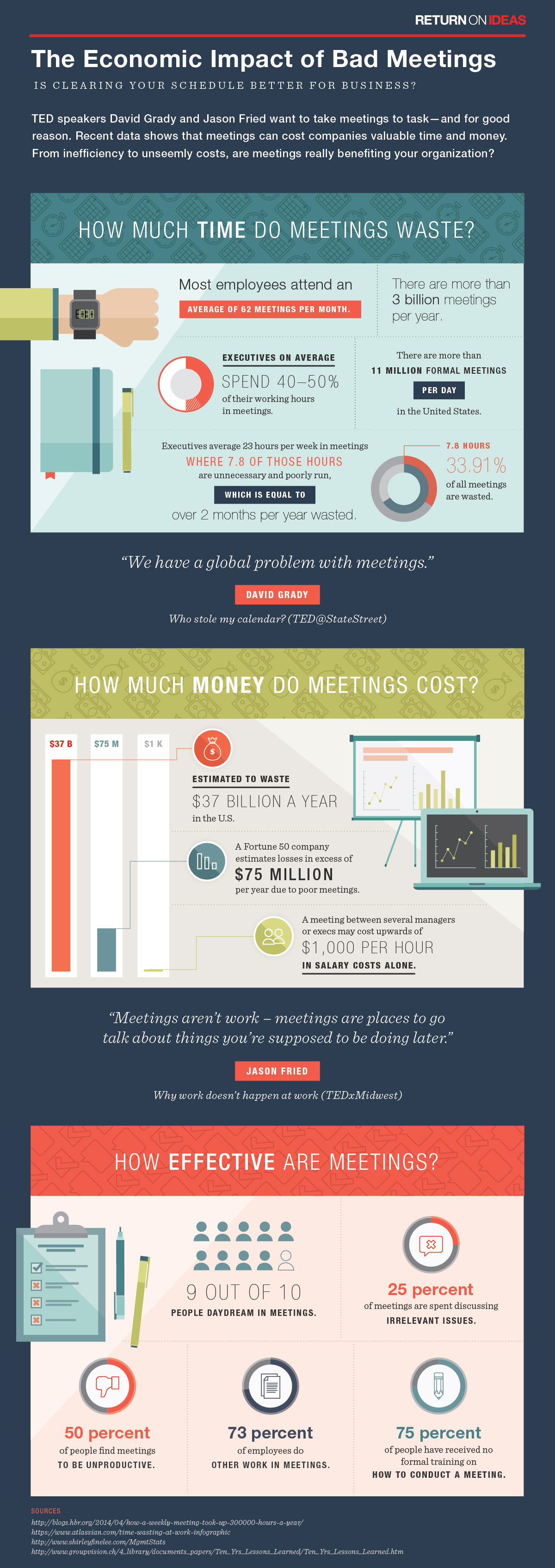 The economic impact of bad meetings | ideas.ted.com