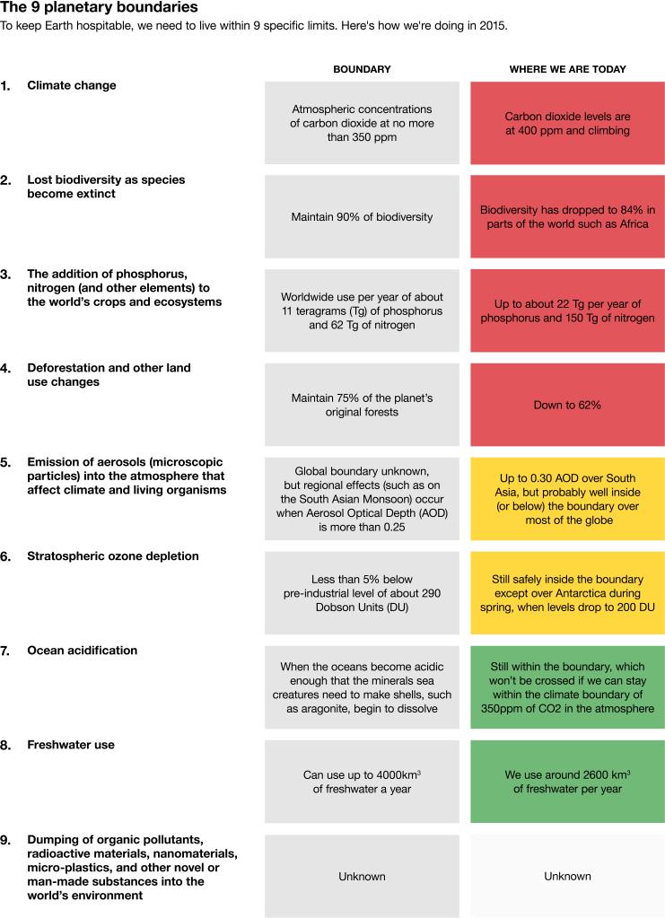 9 planetary boundaries