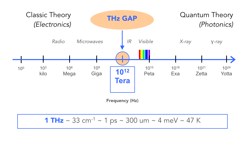 The terahertz (THz) band is the part of the electromagnetic spectrum between the microwaves and far infrared spanning the frequency range from 0.1 to 10 THz. Image courtesy Albert Redo-Sanchez/MIT Media Lab